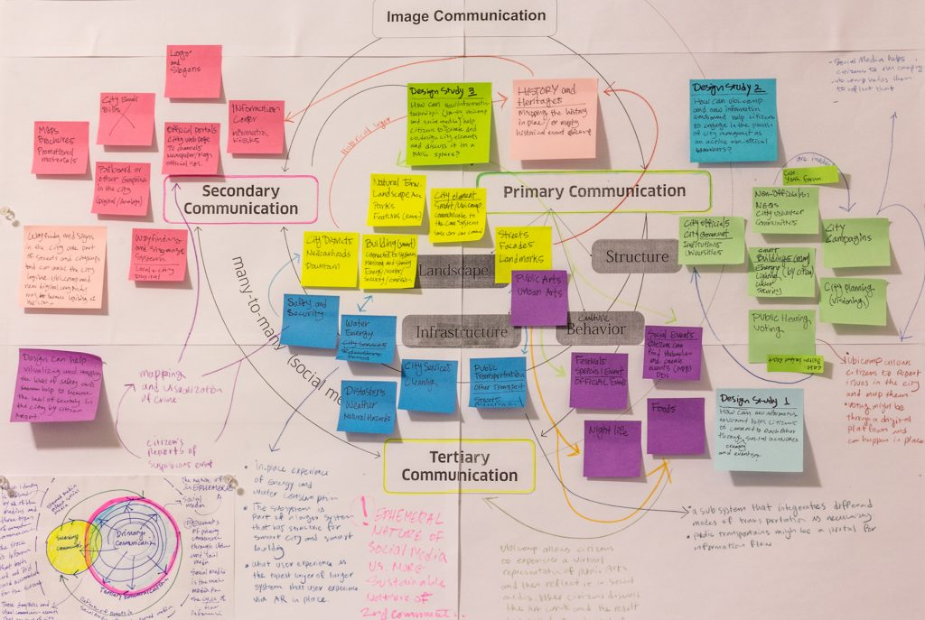 user experience design deliverable-system mapping