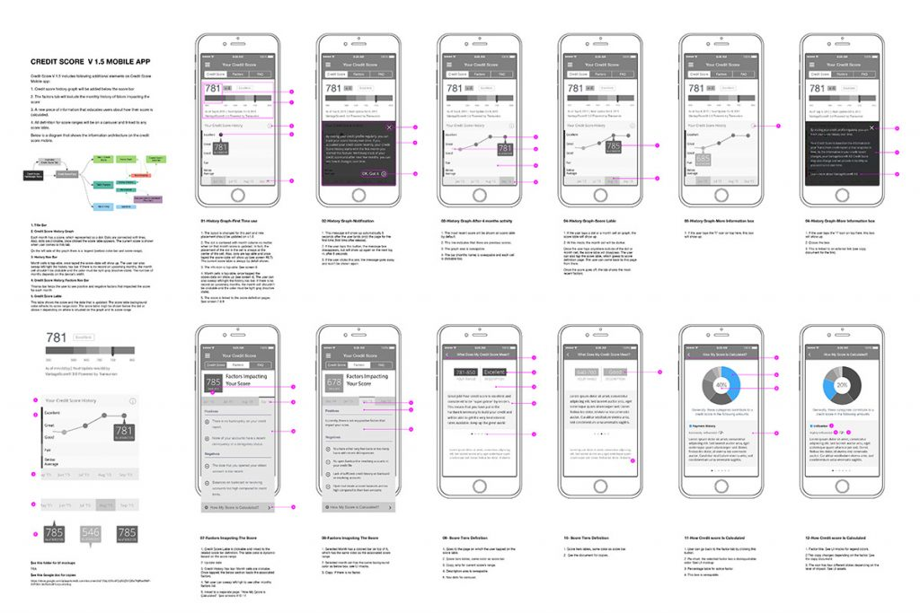 ReadyForZero-credit score tracking mobile app annotated wireframes-by Parsa Shirazi